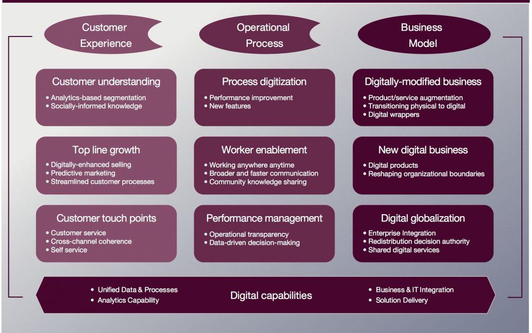 Ba câu chuyện người Tây làm Digital Transformation