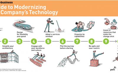 10 nguyên tắc để hiện đại hóa công nghệ của công ty bạn